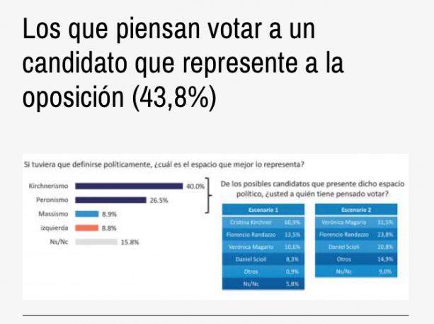 Otro sondeo pone a Cristina a la cabeza en Provincia — Encuestas